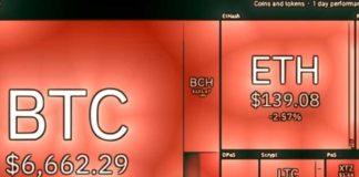Análisis de precios del 3 de abril: BTC, ETH, XRP, BCH, BSV, LTC, EOS, BNB, XTZ, LEO